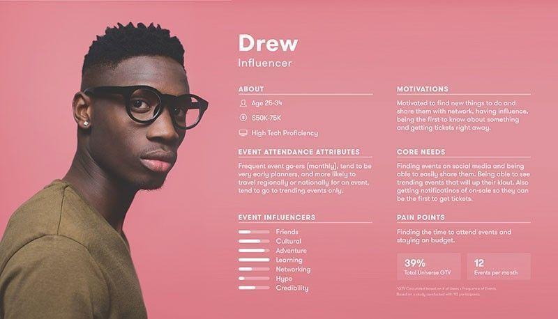 Persona pour conception identité de marque et compréhension client